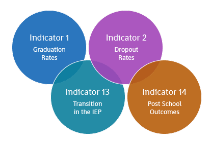Indicators bubble chart
